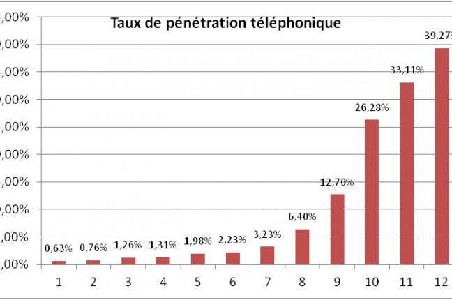 Historique de la pénétration de la téléphonie mobile - OMERT