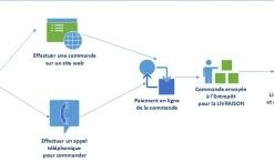 Ecommerce-workflow-640